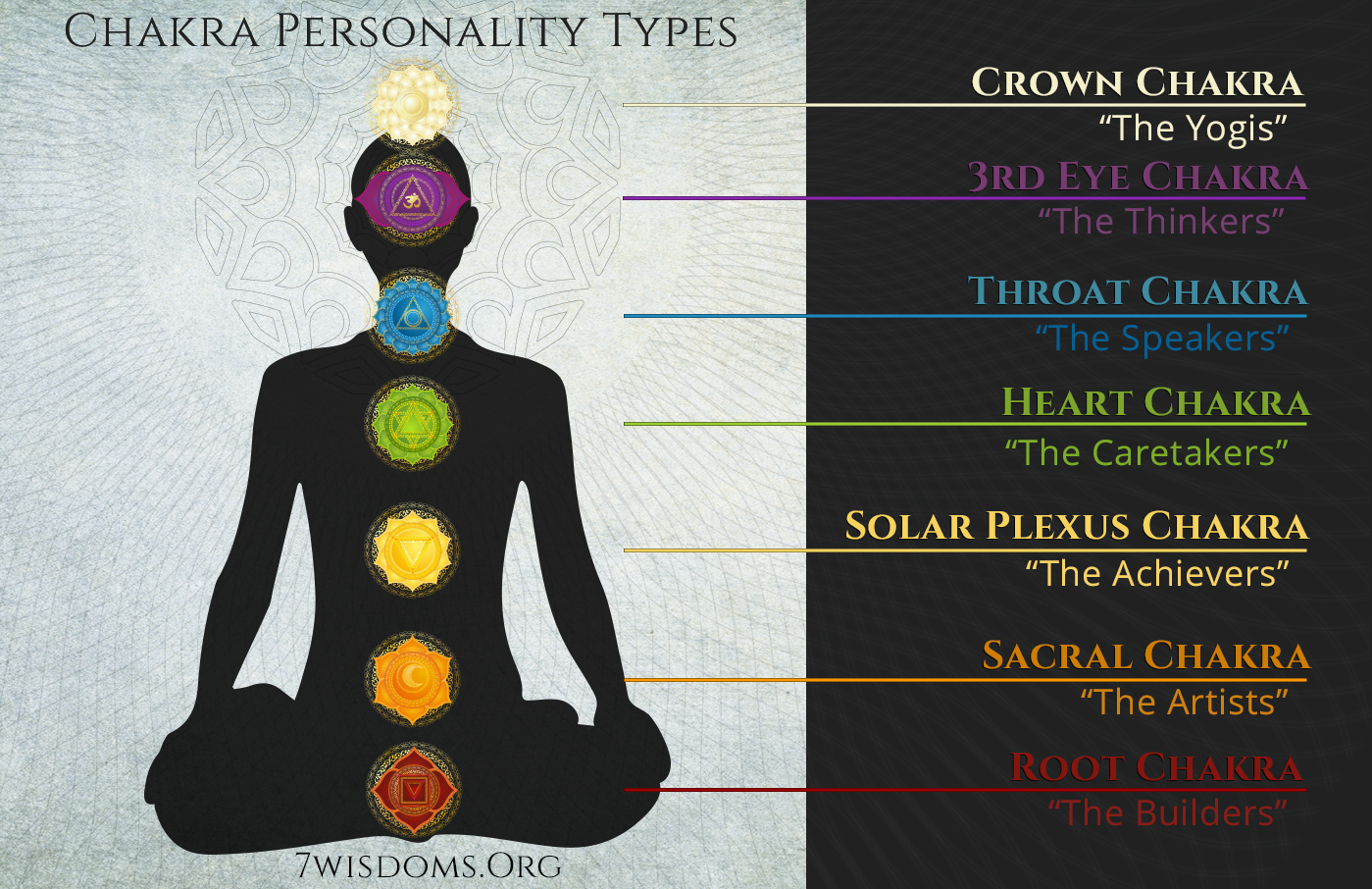 Chakra Personality Types - 7wisdoms org