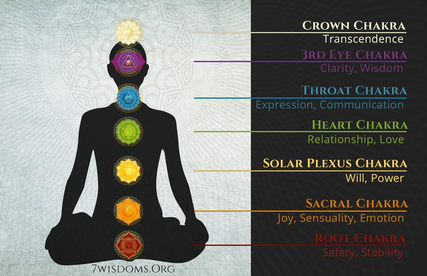 The 7 Chakras - 7wisdoms org